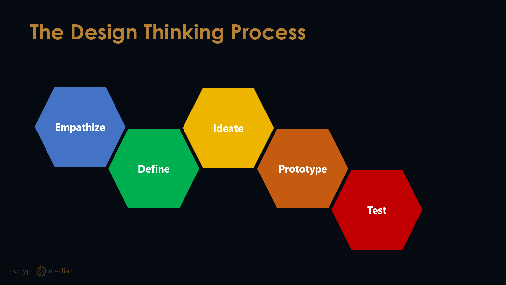 The steps of the Design Thinking Process