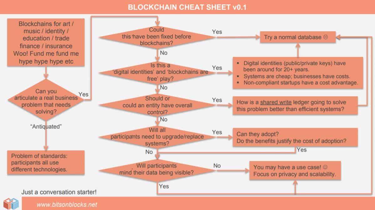 Blockchain cheat sheet