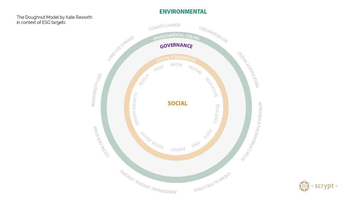ESG targets mapped to the Doughnut Model