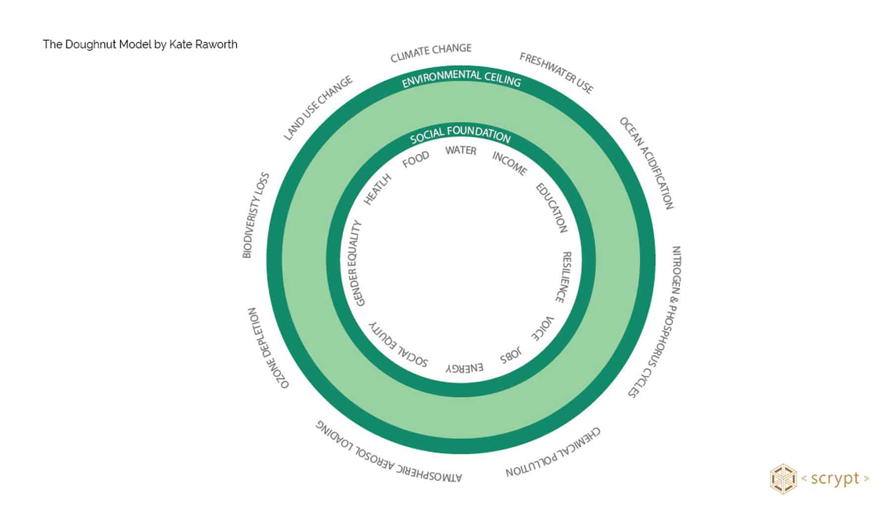 The Doughnut Model by Kate Raworth