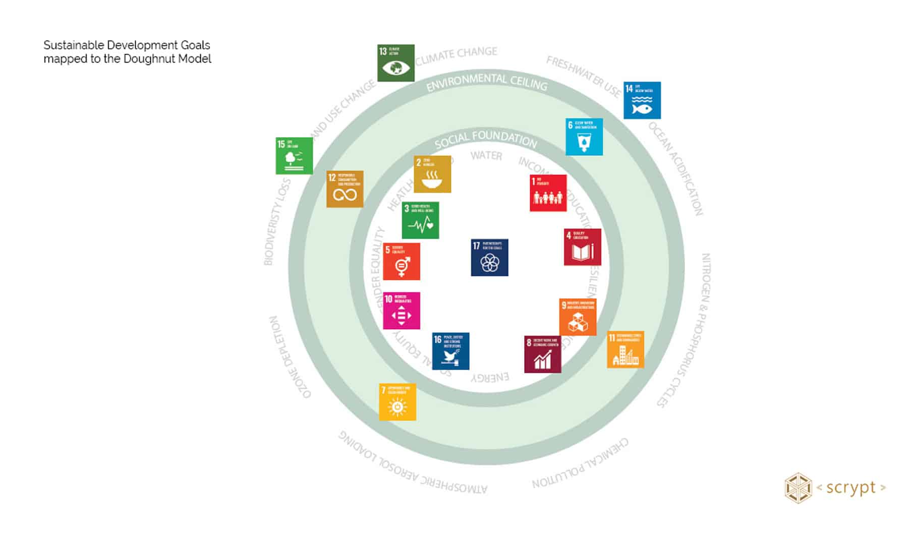 Sustainable Development Goals (SDGs) mapped to the Doughnut Model by Kate Raworth