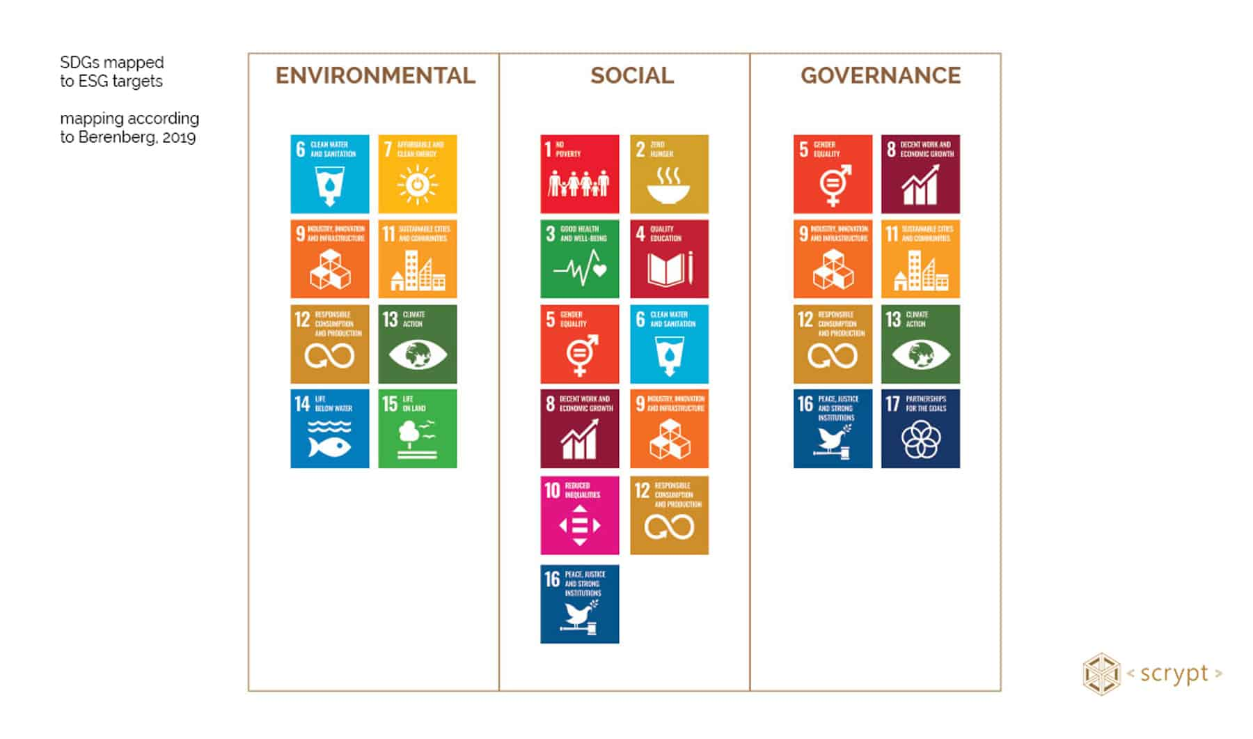 SDGs mapped to ESG targets according to Berenberg 2019